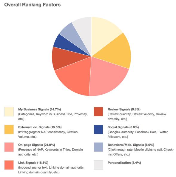 fattori-di-ranking-local-seo
